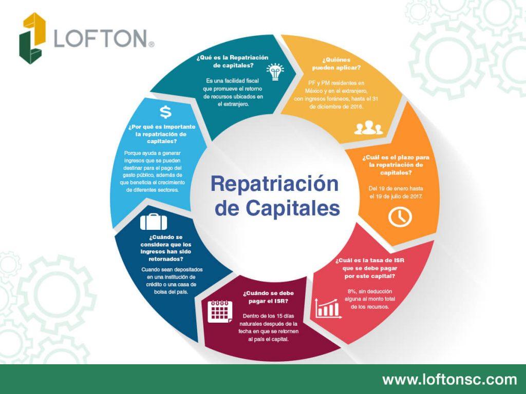 repatriación de capitales