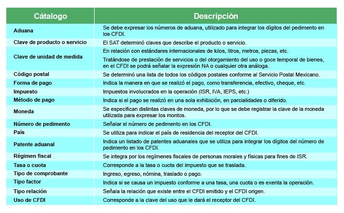 Catálogo CFDI